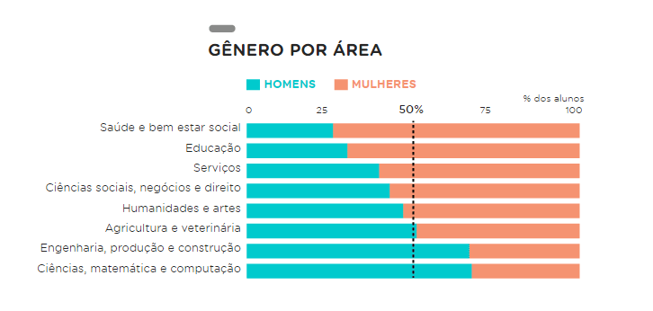 tabela por genero por area
